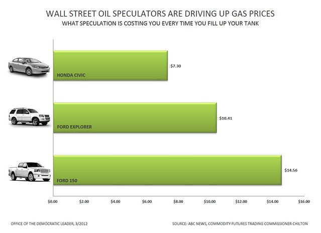 How does oil speculation raise gas prices