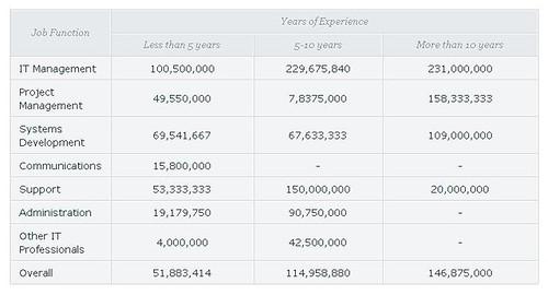2. Gaji rata-rata tahunan berdasarkan fungsi pekerjaan dan pengalaman kerja (dalam Rupiah)