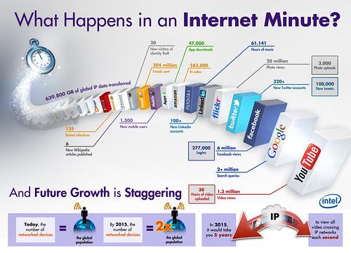 Internet en 1