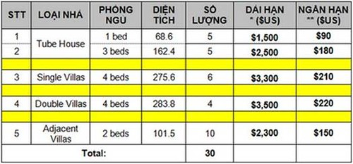 Cho thuê biệt thự trung tâm Q10, 1500USD/ tháng.