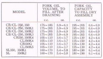 cb fork oil capacity