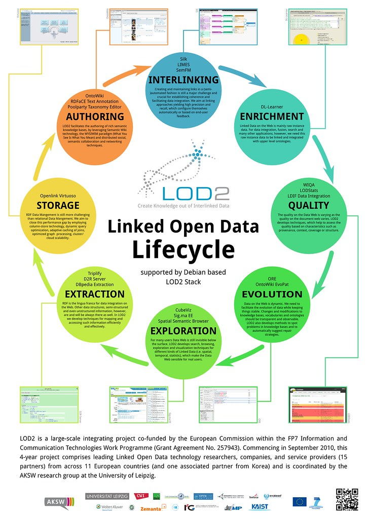 Linked Open Data Lifecycle
