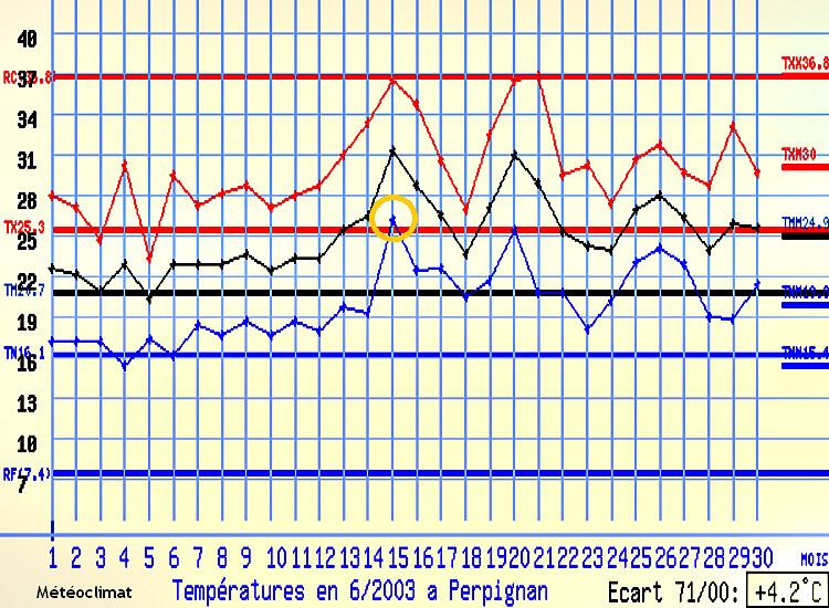 températures à Perpignan en juin 2003 météopassion