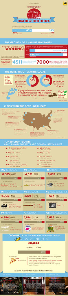top local restaurants
