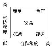 2009_04_18_學習筆記_衝突管理策略