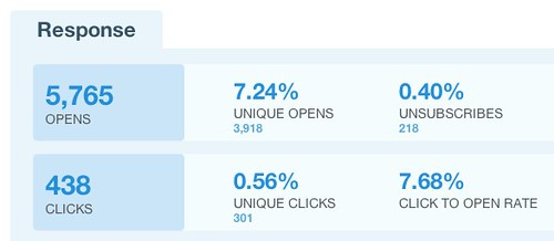 Find out what your clickthrough rate is in the campaign details in WhatCounts.