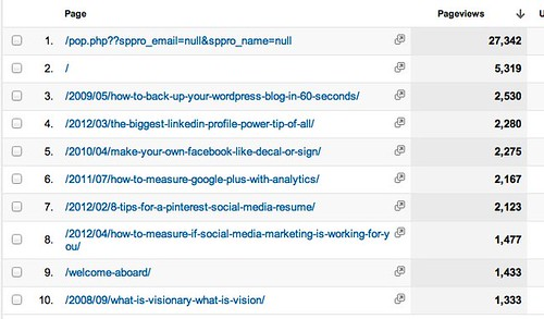 Pages - Google Analytics