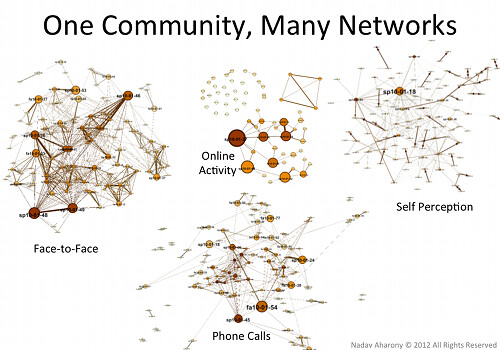 One Community, Many Networks