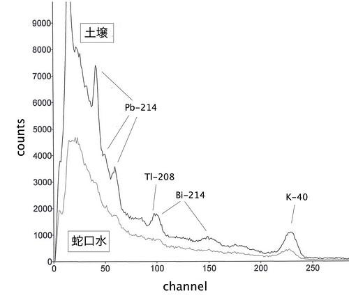 γ線スペクトル比較(土壌、蛇口水)