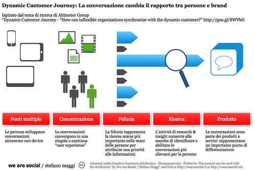 Dynamic Customer Journey: La conversazione cambia il rapporto tra persone e brand