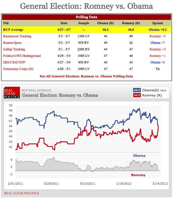 Realclearpolitics 2012