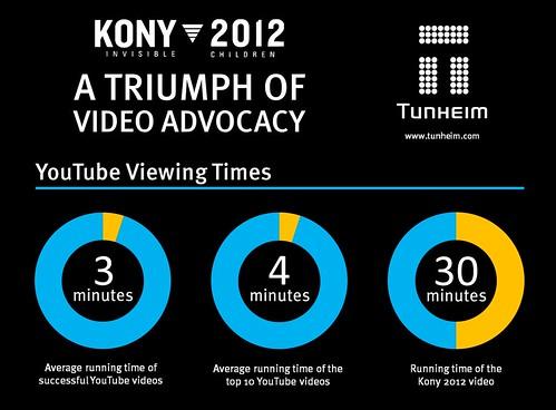 Kony 2012 Online video Promoting Case Examine [INFOGRAPHIC]