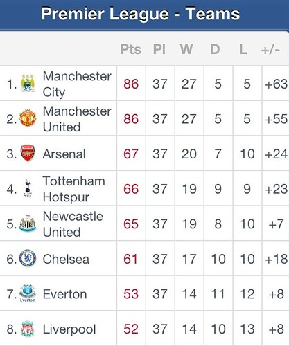 EPL table after Day 37