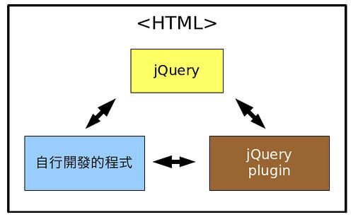 圖2: jQuery 範例結構圖