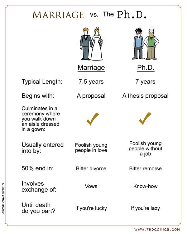 Marriage vs PhD