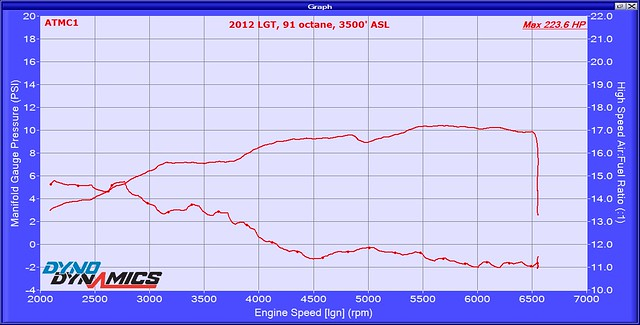 2012 LGT stock Boost AFR