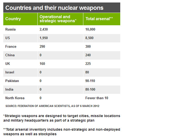 Countries and their nuclear weapons