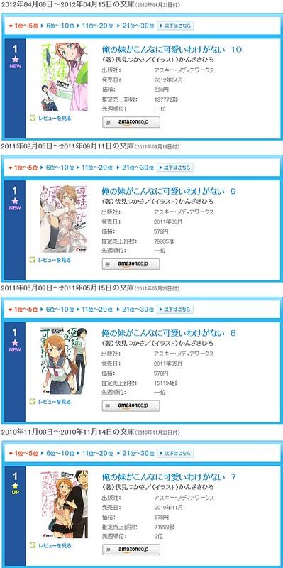 120419(2) - 輕小說《我的妹妹哪有這麼可愛!》第10集發行甫一週,開創連續4集登上ORICON週排行冠軍紀錄!