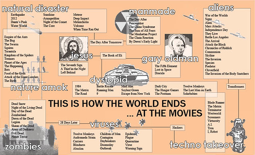 this is how the world ends ... at the movies