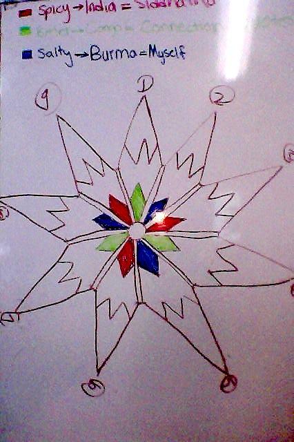 HT Mandala Plan
