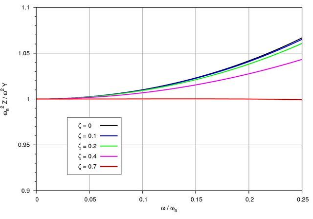 Accelerometer acceleration