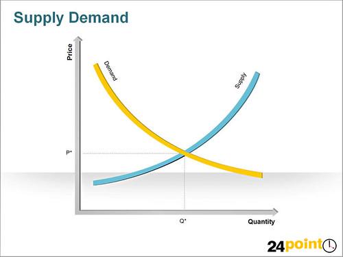 Demand - Supply