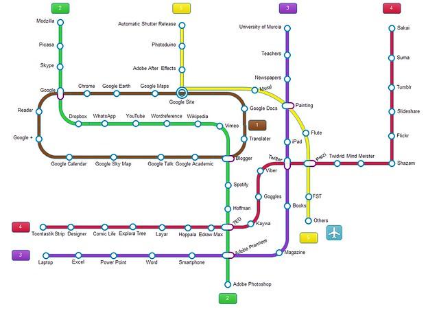 PLE Mind map by DinkaCh