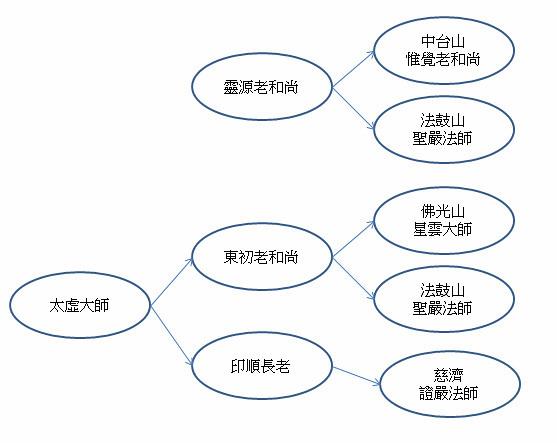 2012_06_07_聖嚴法師自傳_台灣佛教法脈