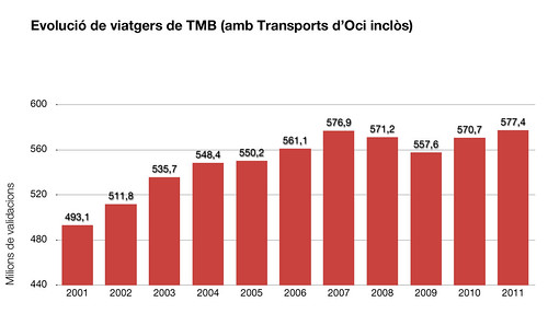 Evolució de viatgers de TMB (2001-2011)