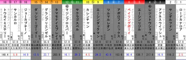 高松宮記念検討