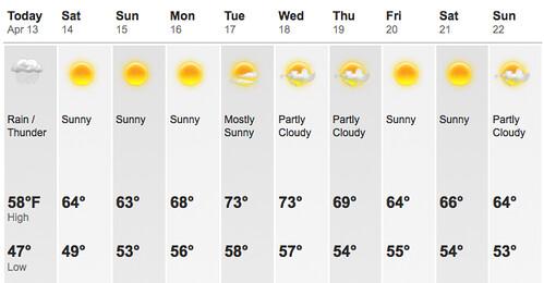 90291 Weather
