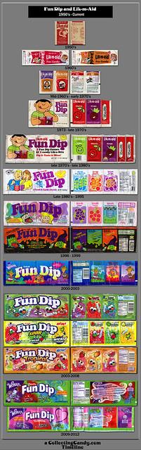 CollectingCandy.com Fun Dip Timeline