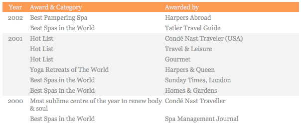 ananda spa resort awards