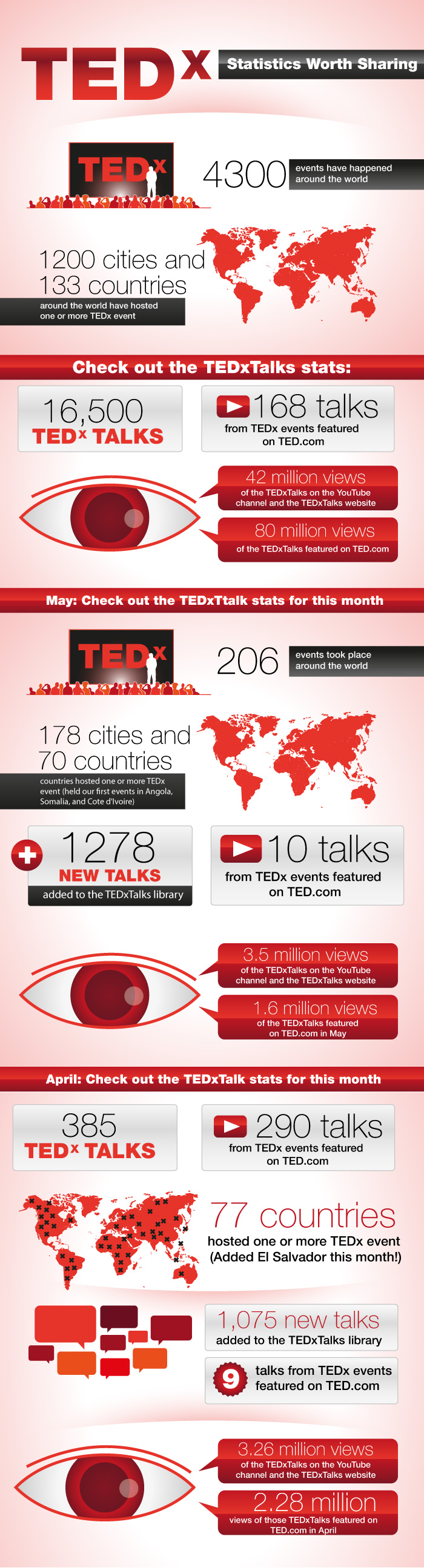 TED and TEDx: Statistics Worth Sharing