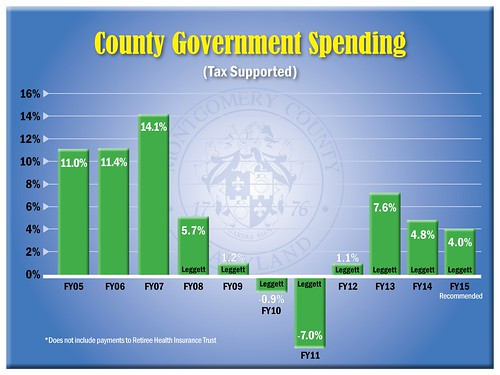 County Government Spending