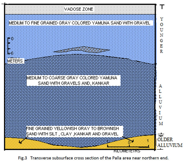 Transverse subsurface cross section of the Palla area near northern end