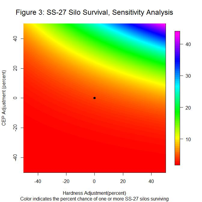 SS-27 Silo Survival, Sensitivity Analysis
