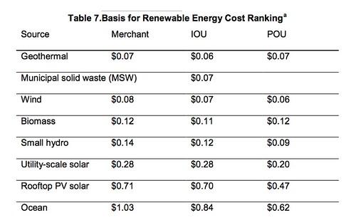 Cost Ranking