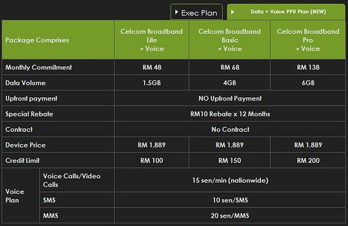 Sony Xperia S - Celcom Data + Voice PPU Plan