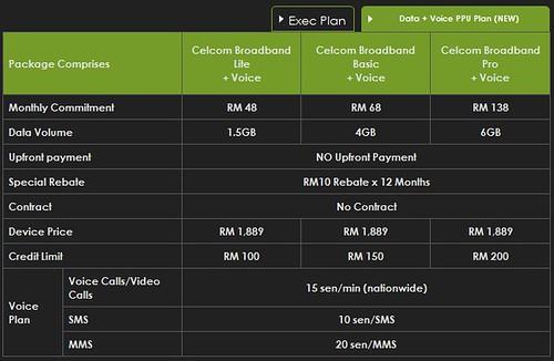 Sony Xperia S - Celcom Data + Voice PPU Plan