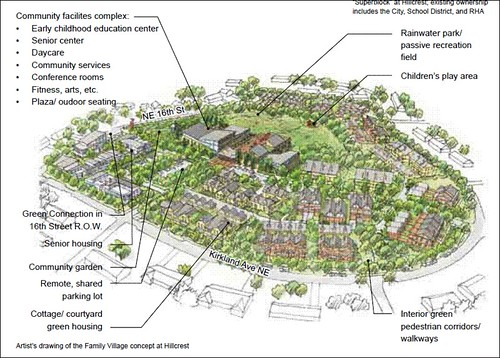 rendering of potential 'family village' in Sunset Area (by: Mithun via City of Reston, Community Investment Strategy)