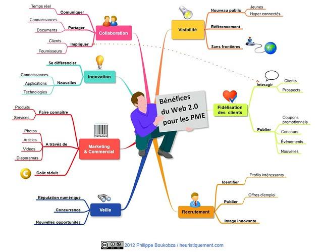 Bénéfices du Web 2.0 pour les PME