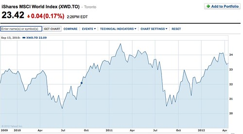 MSCI global index chart tags: