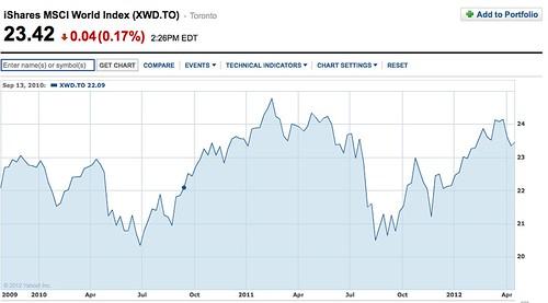 MSCI global index chart tags: