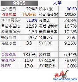 9905_資料