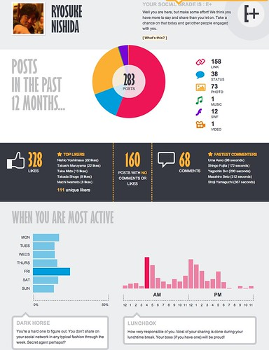 Your social network infographics and activity report - Brought to you by www.getabout.me