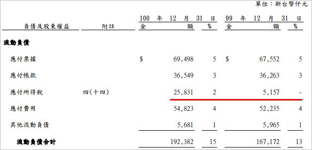 4205_流動負債