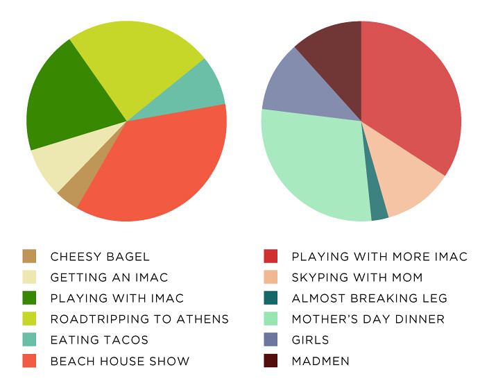 weekend Glass and Sable madmen pie charts piechart girls tv shows beach house