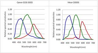 Sensor Spectral Response