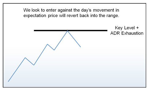 range-trading
